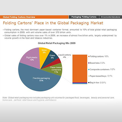 Global growth for cartons