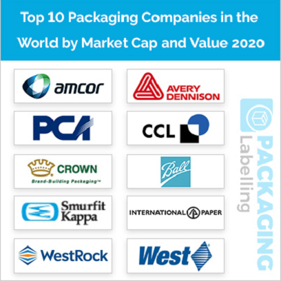 Top 10 Packaging Companies in the World by Market Cap and Value 2020