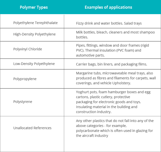 Polymer Types Table