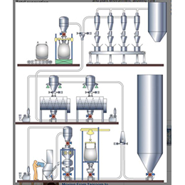 PNEUMATI-CON®Dilute Phase Pneumatic